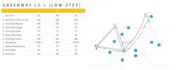 Breezer Greenway + LS Shimano Steps Elektro Fahrrad 2018